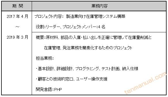 プロジェクト別職務経歴の詳細