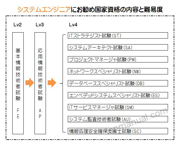 国家資格情報技術者試験体系図