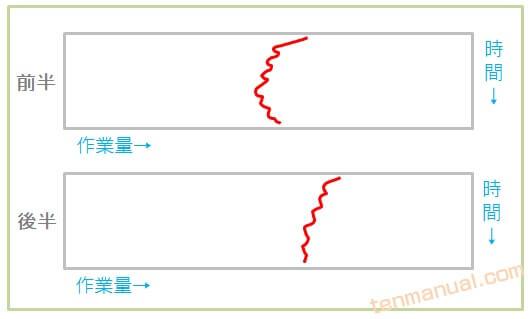 クレベリン検査の作業曲線