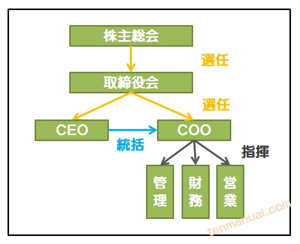 COOの役割