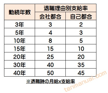 退職金支給係数表