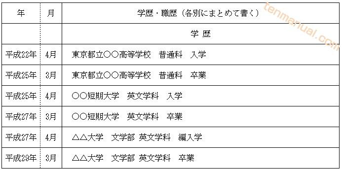 学歴の書き方_編入学
